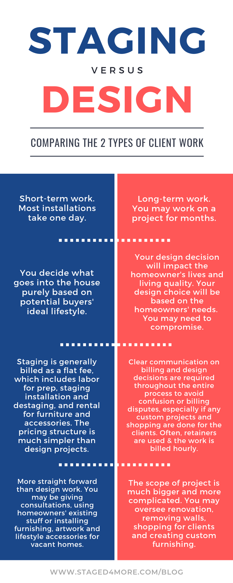 Home staging vs design work when working with clients. Business of home staging blog tips by Staged4more School of Home Staging