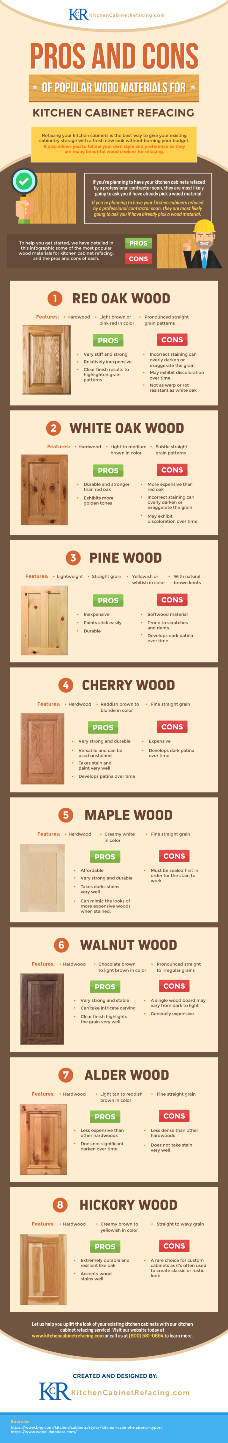 Pros & Cons of Popular Wood Materials For Kitchen Cabinet Refacing. Home staging tips by Staged4more School of Home Staging