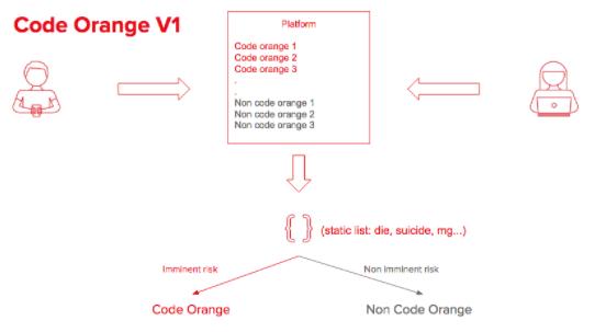 Code Orange V1