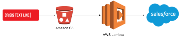 From Crisis Text Line to Amazon S3 to AWS Lambda to Salesforce