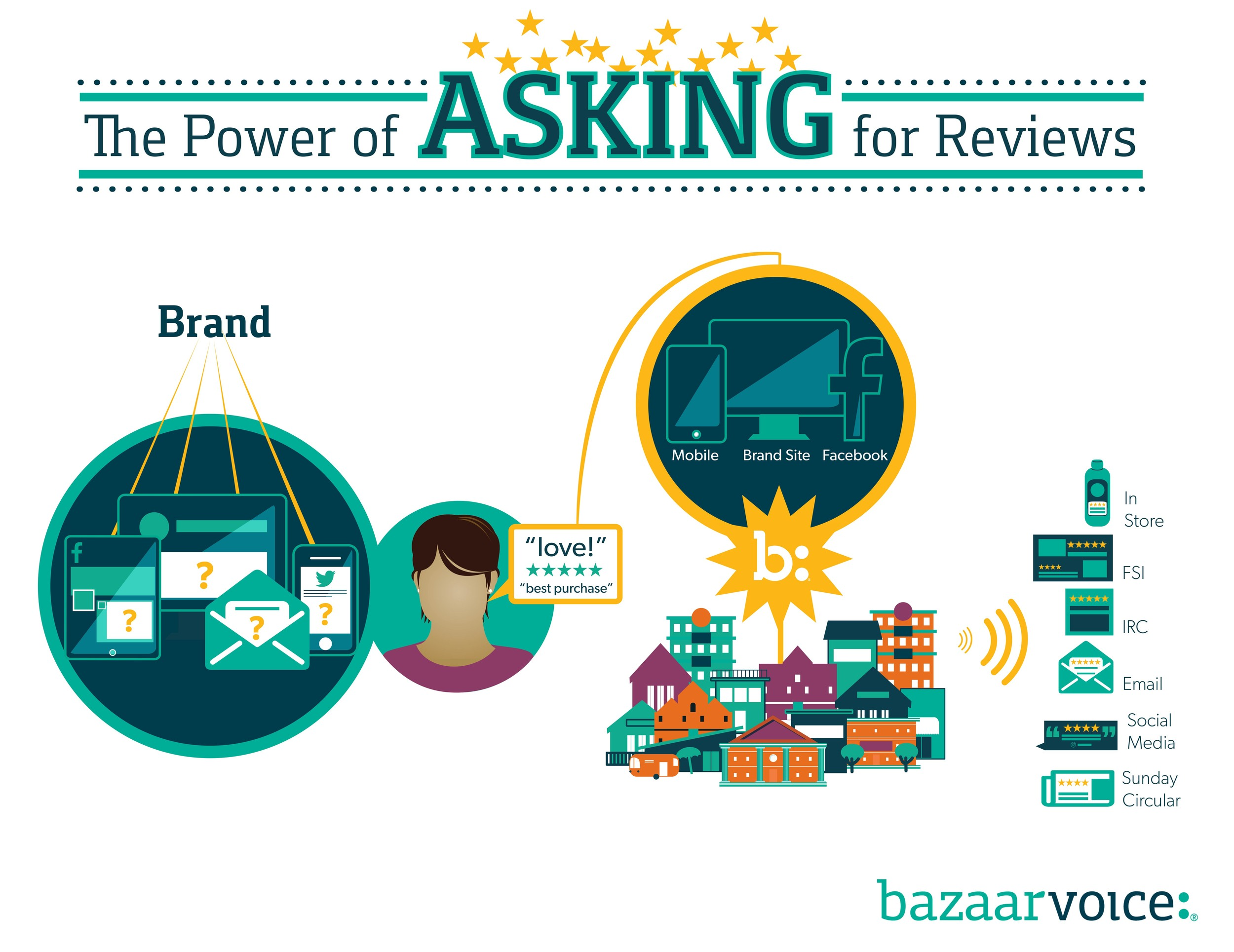 Many businesses are skeptical of the impact that reviews can have on generating sales and brand loyalty. I created this graphic to show how easy it is for a business to gain far-reaching impact from Consumer Generated Content. All a business has to do is ask for feedback, and the Bazaarvoice network collects the best content to syndicate across the business' advertising and marketing efforts.