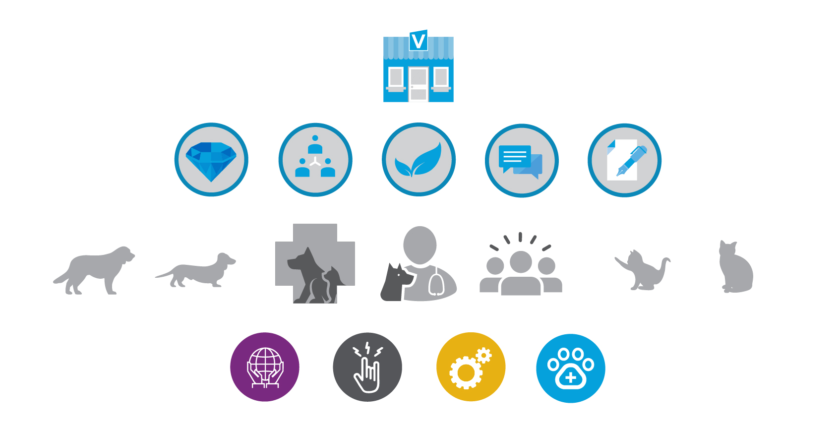 Icons created for Thrive Vet Care's internal training program