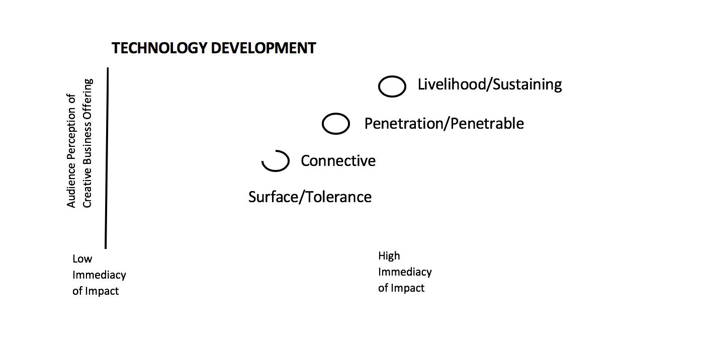 Technology Development.png