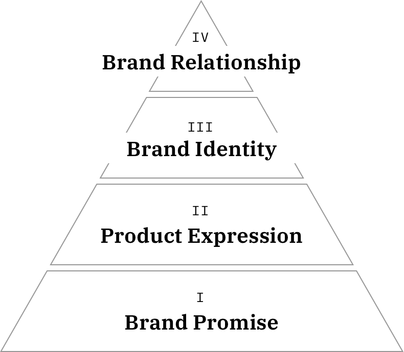 BMM pyramid.png