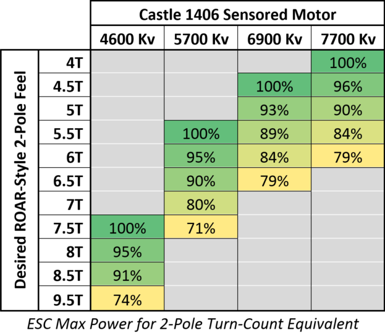 1406-Sensored-Motor-Turn-Count.png