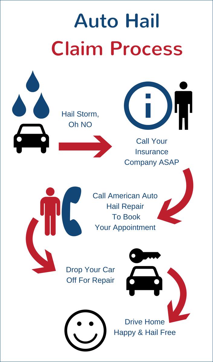 Auto Insurance Claim Process CO