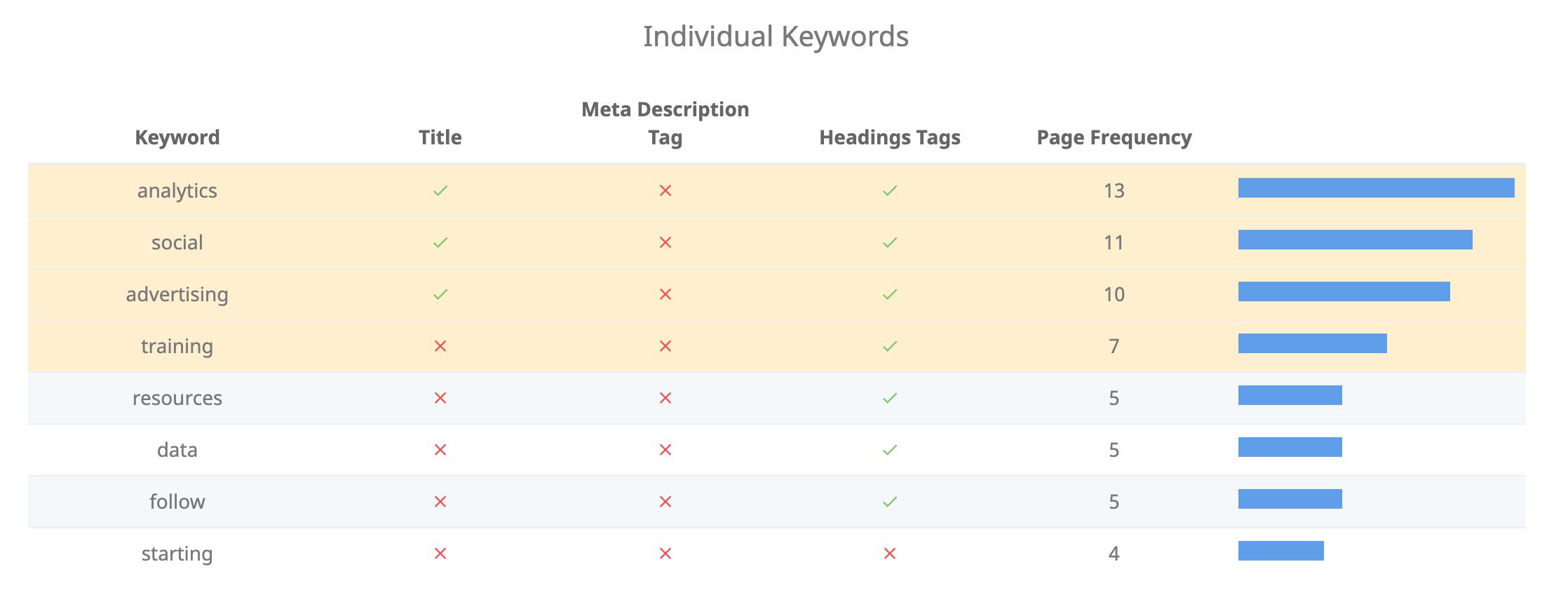 SEO Audit Keyword Analysis