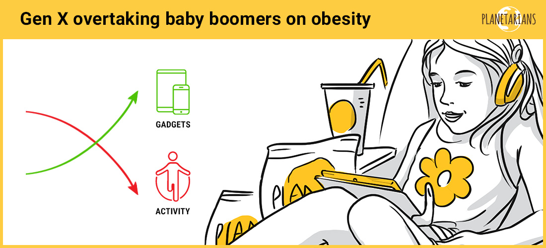 New research from the University of Adelaide shows that Generation X is already on the path to becoming more obese than their baby boomer predecessors ( Source ).