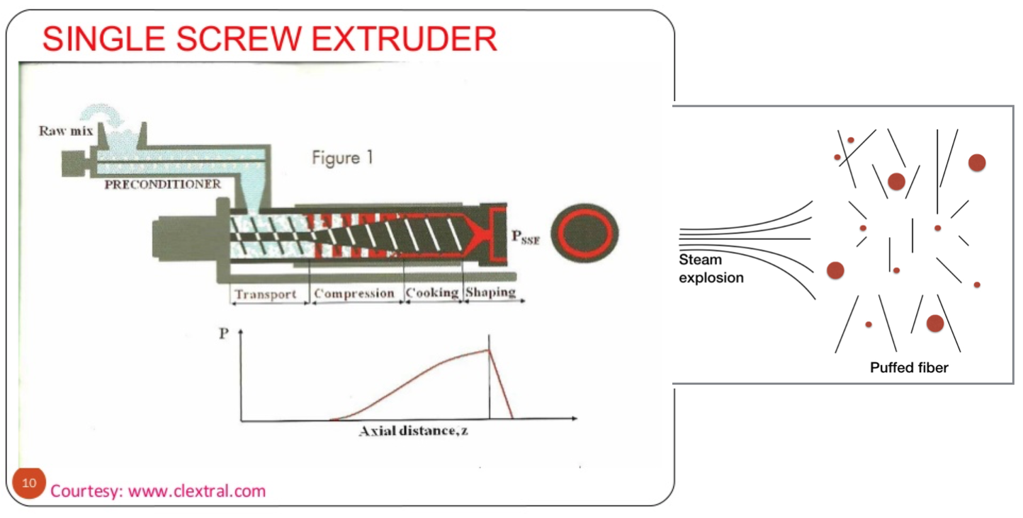 Extruder how it works.png
