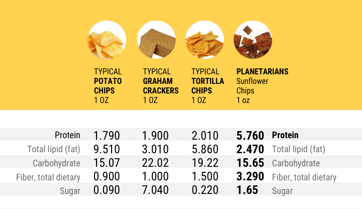 PLANETARIANS CHIPS compared to Potato chips, Graham crackers, Tortilla chips, Source: USDA National Nutrient Database
