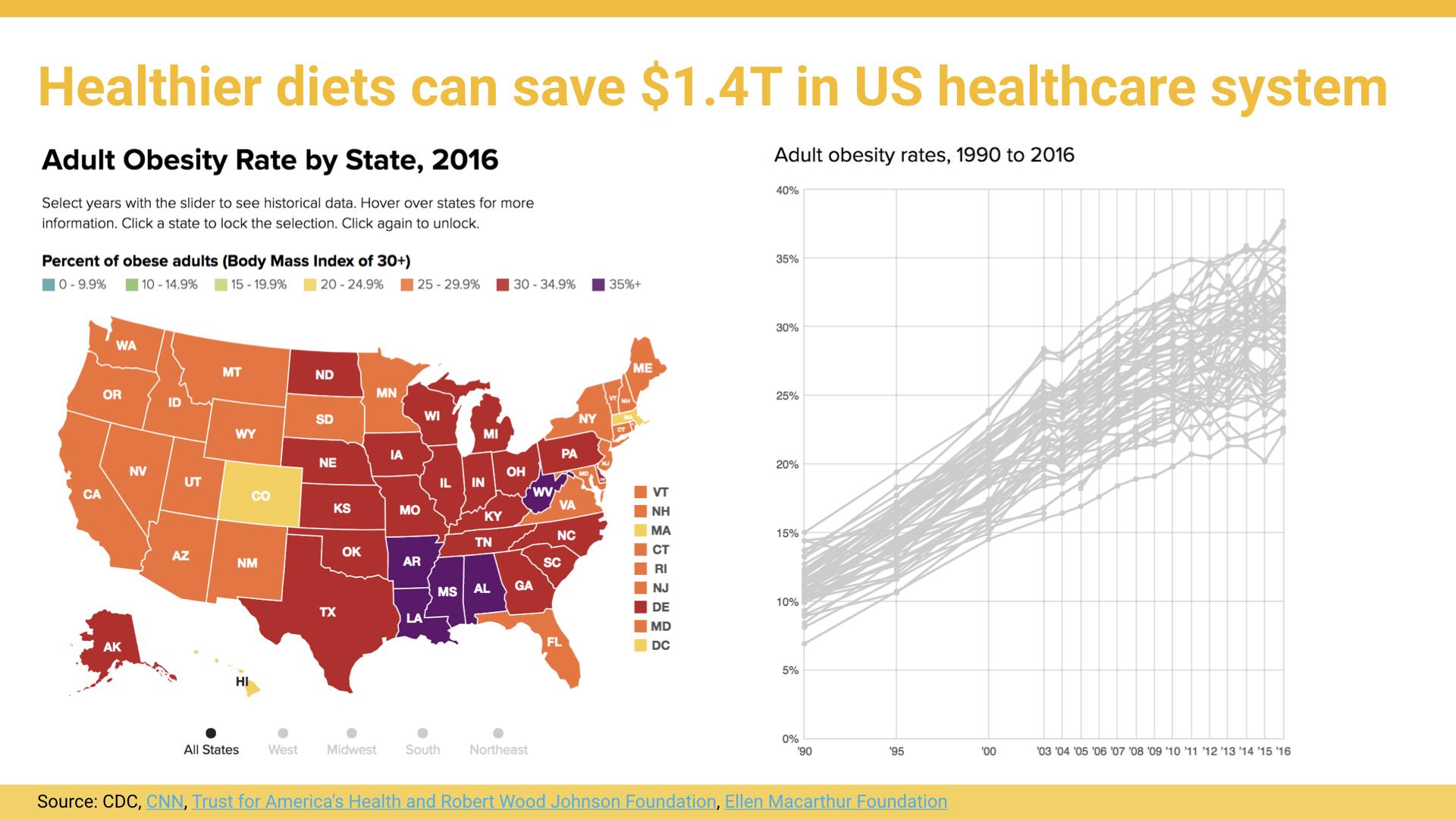 Source: CDC,  CNN ,  Trust for America's Health and Robert Wood Johnson Foundation ,  Ellen Macarthur Foundation