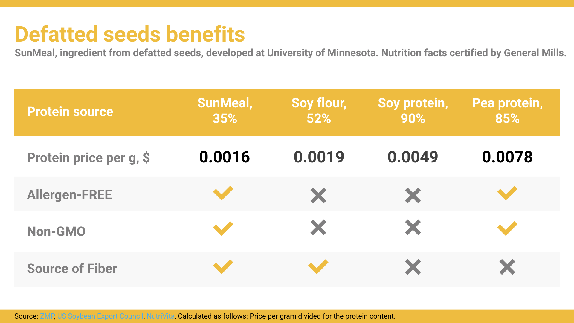 Source:  ZMP ,  US Soybean Export Council ,  NutriVita , Calculated as follows: Price per gram divided for the protein content.