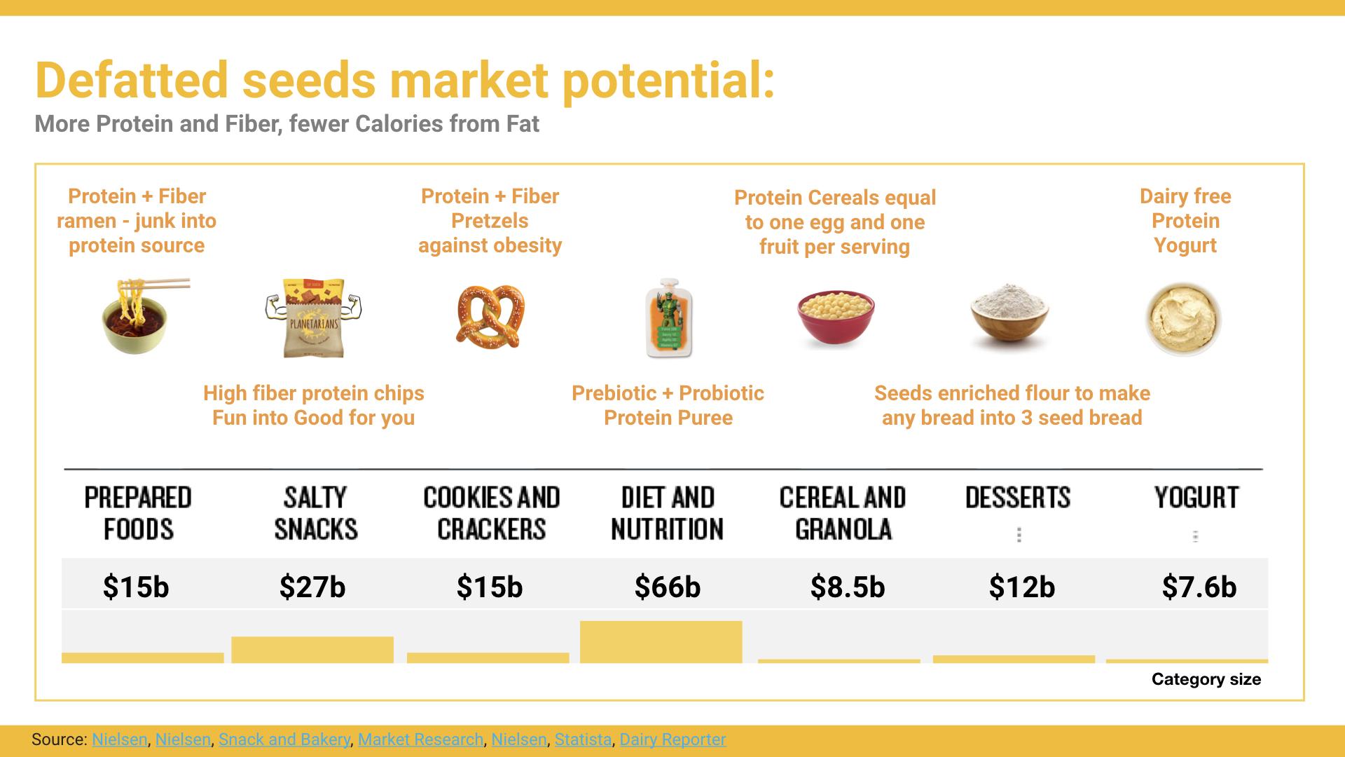 Source:  Nielsen ,  Nielsen ,  Snack and Bakery ,  Market Research ,  Nielsen ,  Statista ,  Dairy Reporter