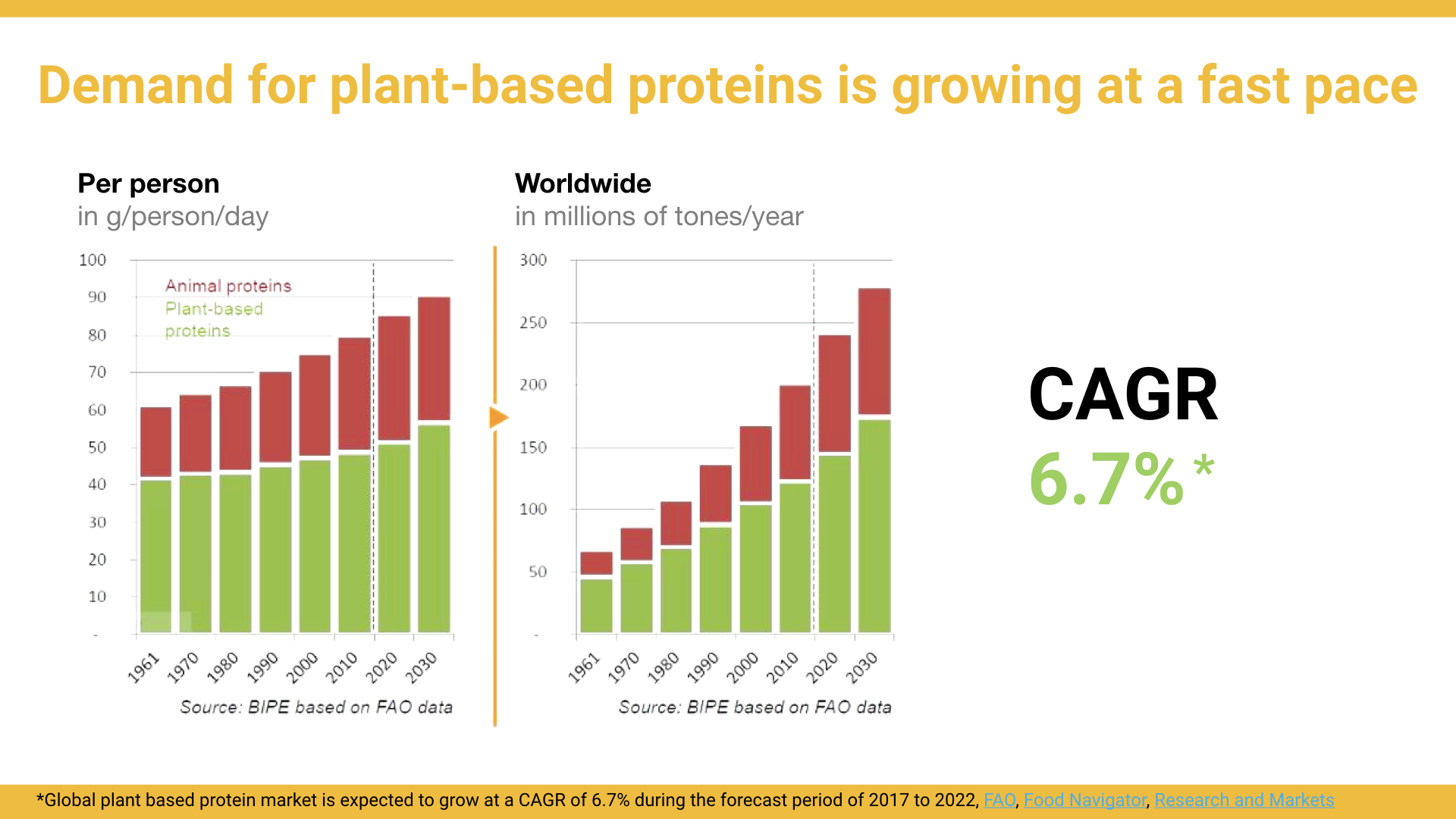 Source: Global plant based protein market is expected to grow at a CAGR of 6.7% during the forecast period of 2017 to 2022,  FAO ,  Food Navigator ,  Research and Markets