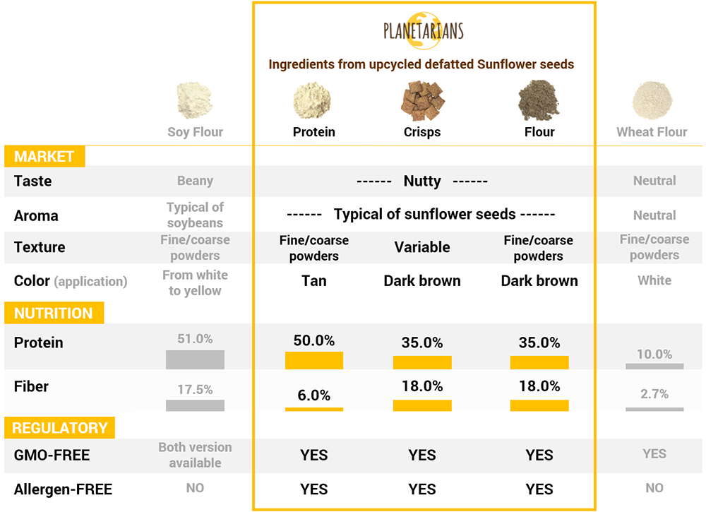 Flour-Ingredients-Table2.png