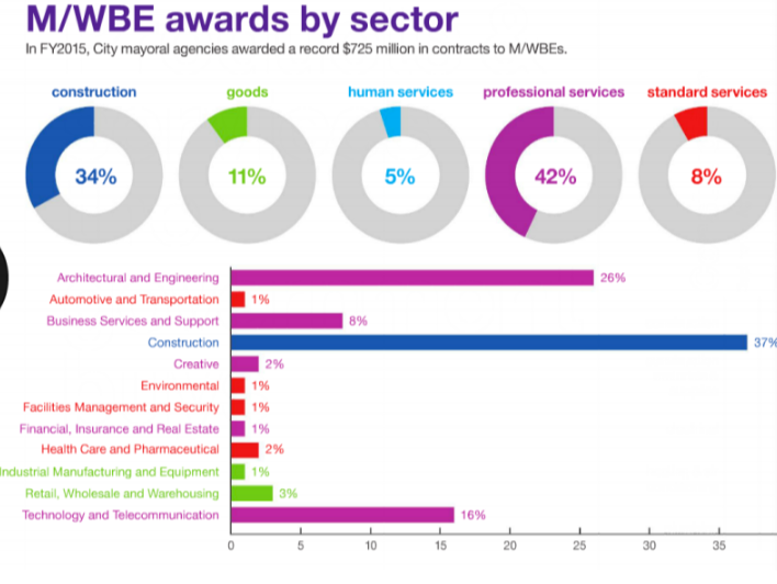 M/WBE Awards by Sector in New York City Fiscal Year 2015
