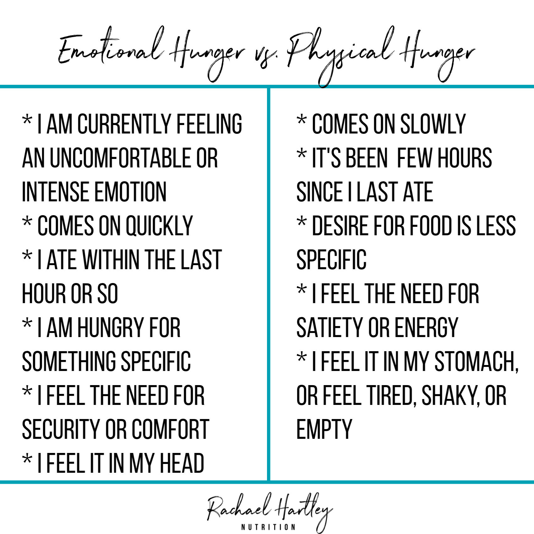 Emotional vs. Physical Hunger Chart #intuitiveeating #wellness #nutrition #bodypositive