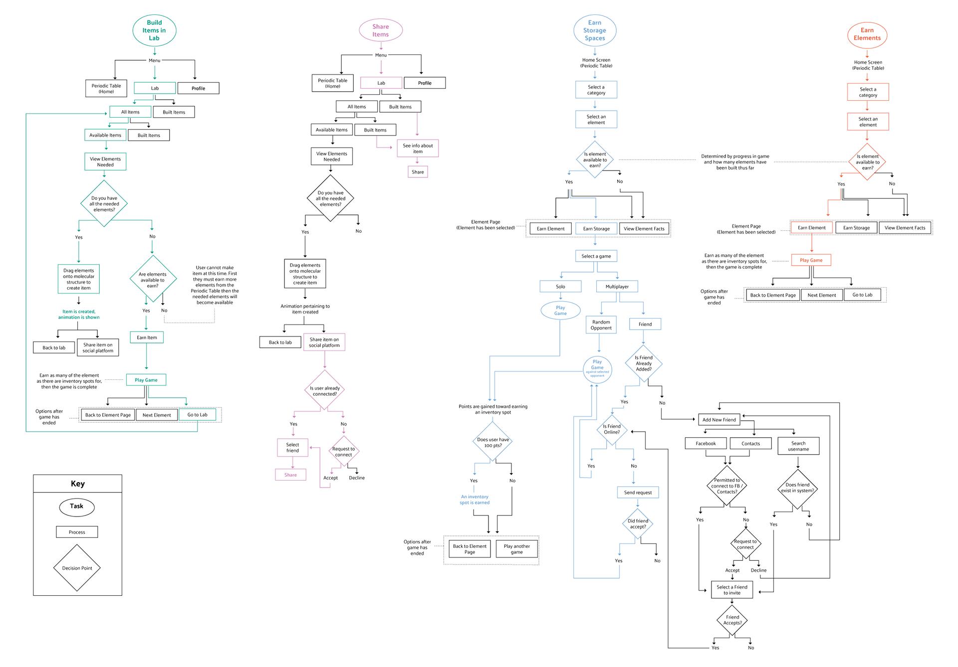 Taskflow