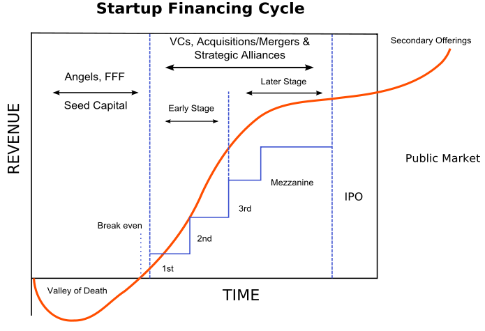 The startup financing cycle via Startup Explore.
