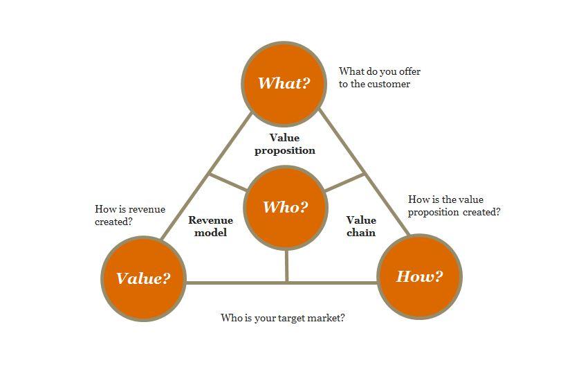 Business model framework.jpg
