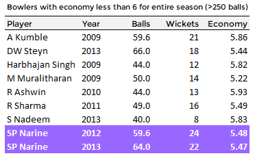 Record breaking economy rates in the IPL. Sunil Narine is the only person / player who appears twice but Muralitharan / Murali has the lowest overall economy
