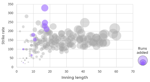 Stunning visual that shows Narine's 2017 batting performances in the context of all other opening batsmen