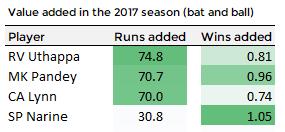 Summary of the most valuable Kolkata Knight Rider players during the 2017 IPL season