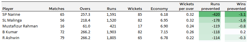 Top 5 bowlers in the IPL based on Wins Prevented and Runs Prevented in the last 6 years. Sunil Narine is mile ahead of anyone else