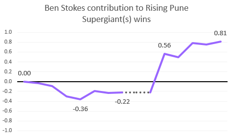 Summary of Ben Stokes' contribution to the wins and losses of Rising Pune Supergiant