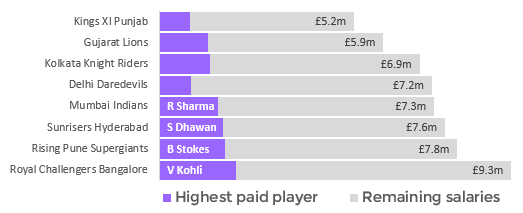 Comparison of IPL salaries in the 2017 season including the amount paid to the teams' highest paid players