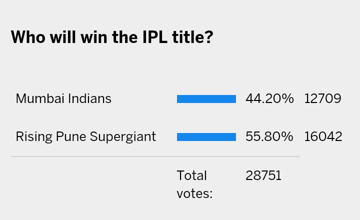 Poll result taken from  espncricinfo.com