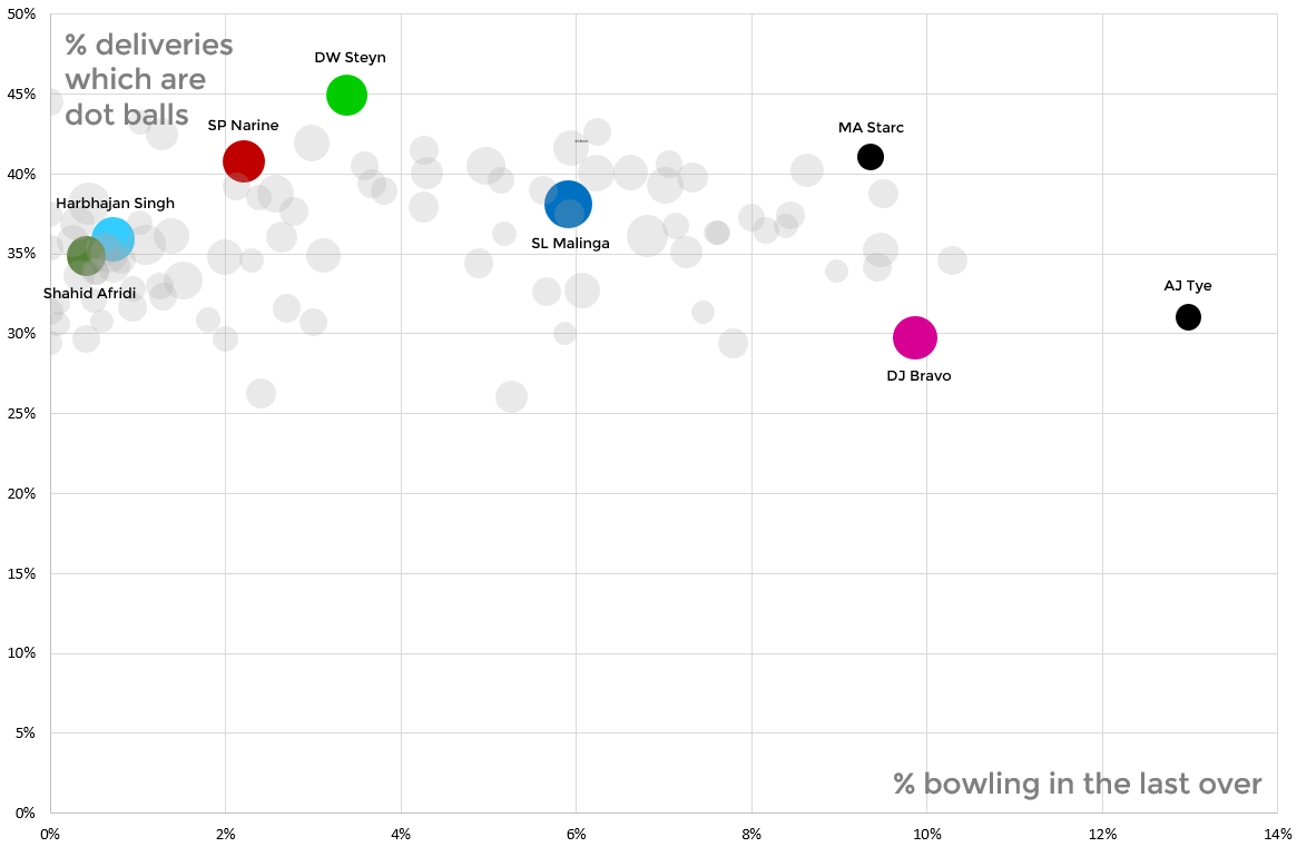 Death bowling in the last over against dot ball frequency. Dwayne Bravo stands out as a very willing but not necessarily effective death bowler
