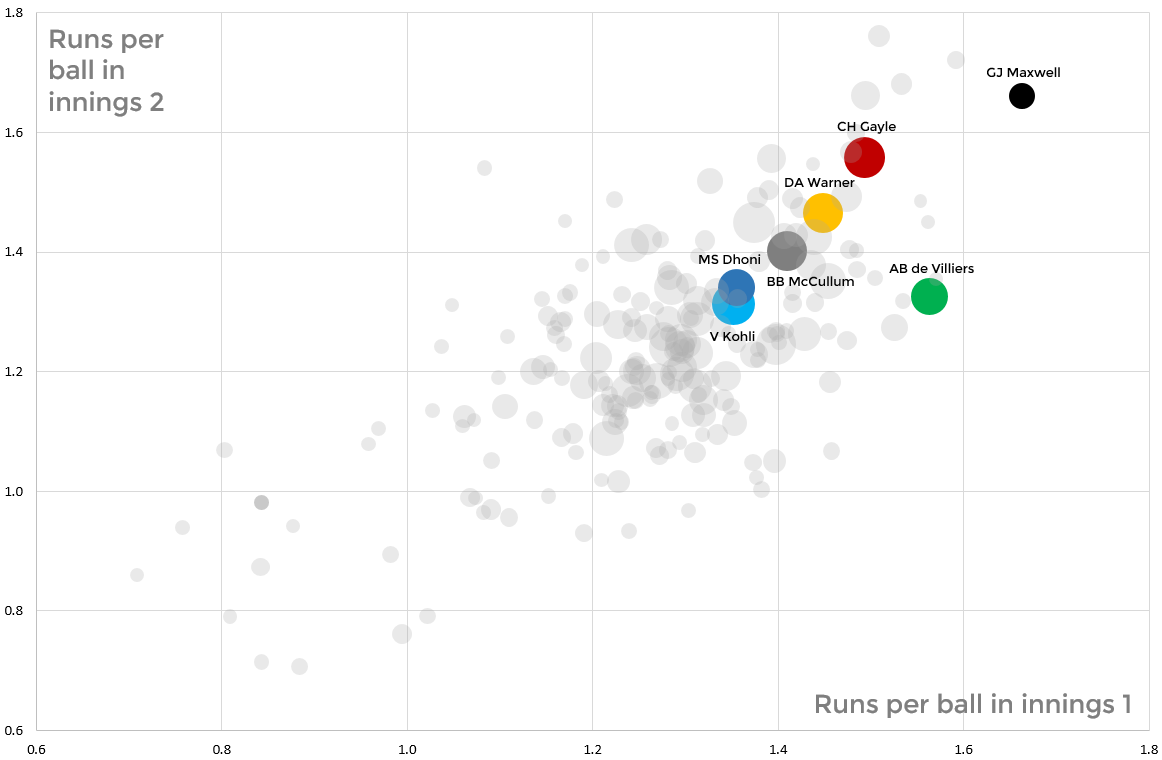 AB de Villiers is the only batsman who scores significantly fast in one innings and not the other. He scores 0.2 runs per ball faster in Innings 1 vs. Innings 2