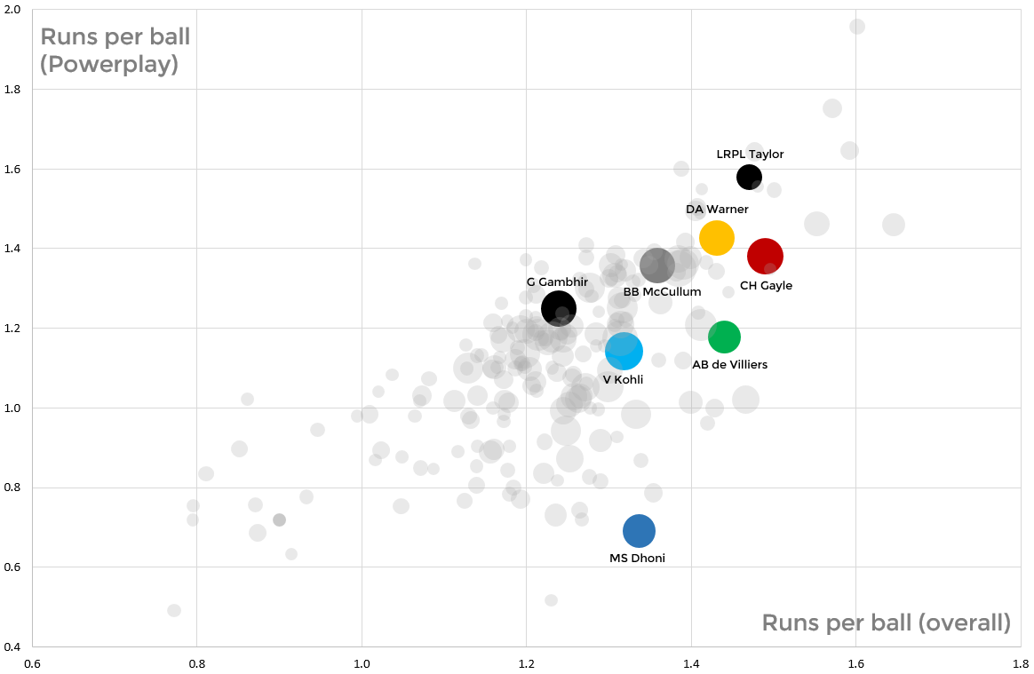 Comparing runs per ball against runs per ball in the Powerplay overs. David Warner rises to the top but MS Dhoni is also an outlier at the bottom
