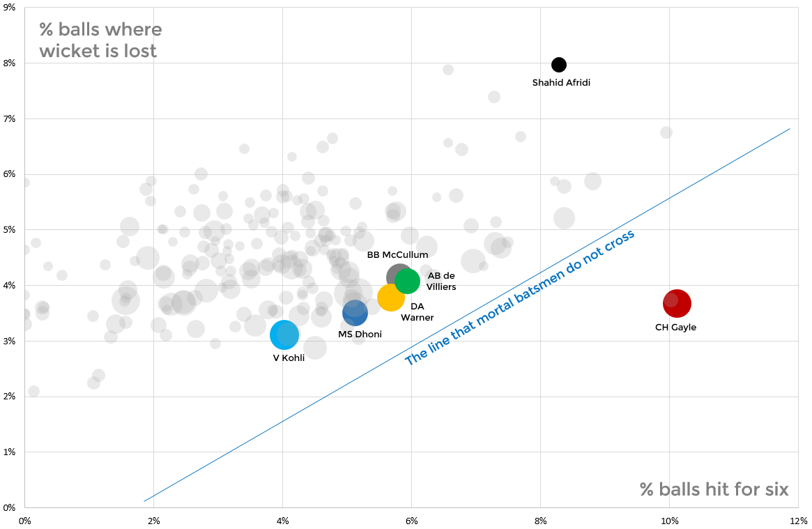 Frequency of balls hit for six against wickets lost. Chris Gayle is an extreme outlier