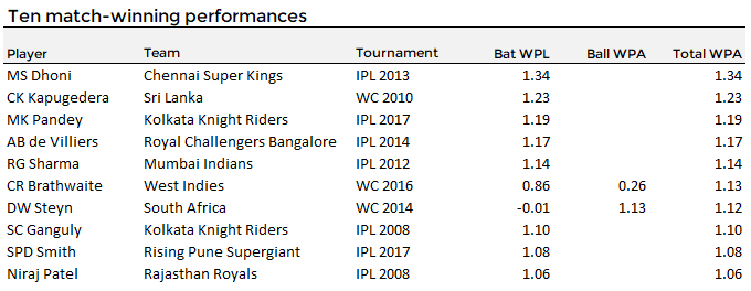 Top ten tournament performances based on Win Probability Added (WPA)