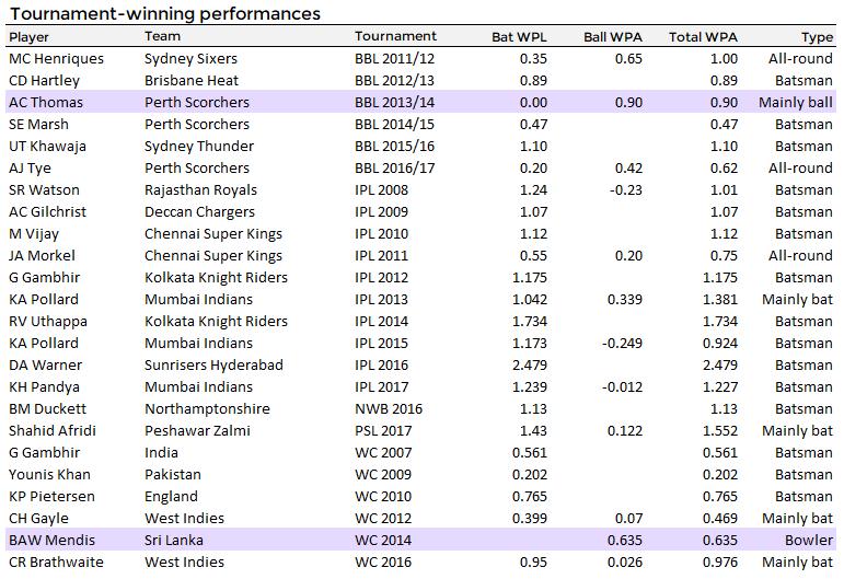 Batsmen win tournaments too. Top performers in T20 tournaments are almost exclusively batsmen