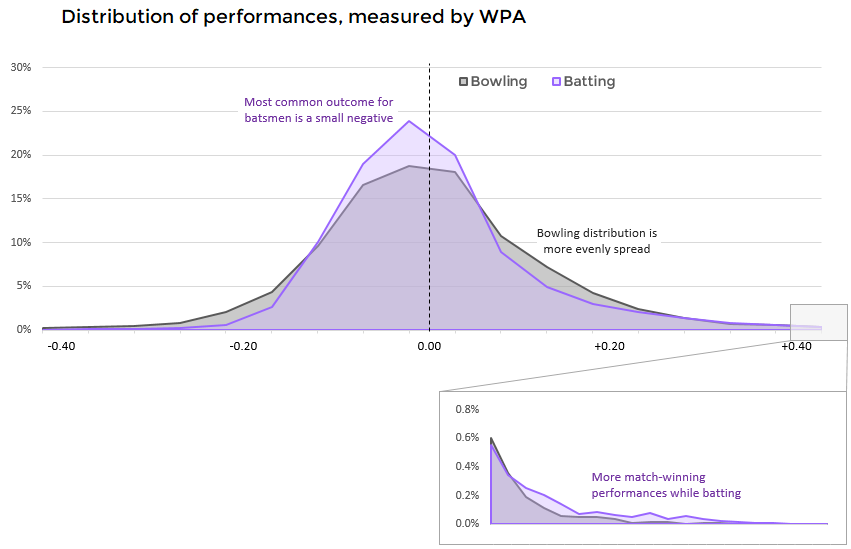 Distribution of permances as measured by WPA