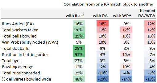 Correlations between various bowling statistics and future performance (as measured by RA and WPA)