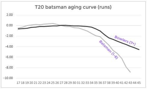 04 all aging curve 3.PNG