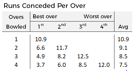 Cross tab between the number of overs bowled by a bowler and the runs conceded in their best and worst overs
