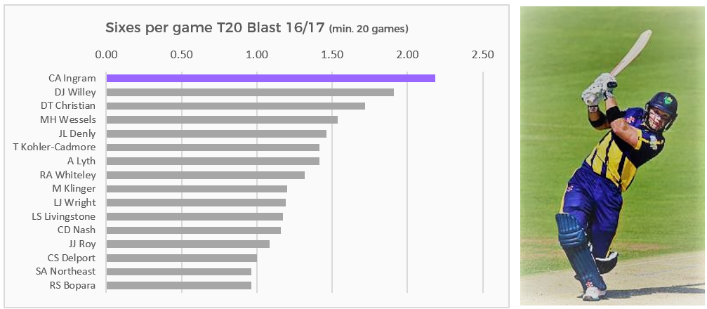 Nobody has been more prolific in the Natwest T20 Blast in the last 2 years when it comes to clearing the ropes