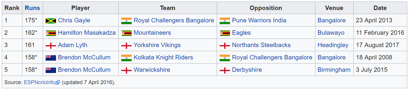 Source: Wikipedia, which in term used ESPNcricinfo (but the formatting on Wikipedia is nicer)