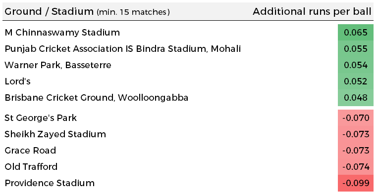 Per ball adjustements made based on the typical first innings score at each venue / ground / stadium