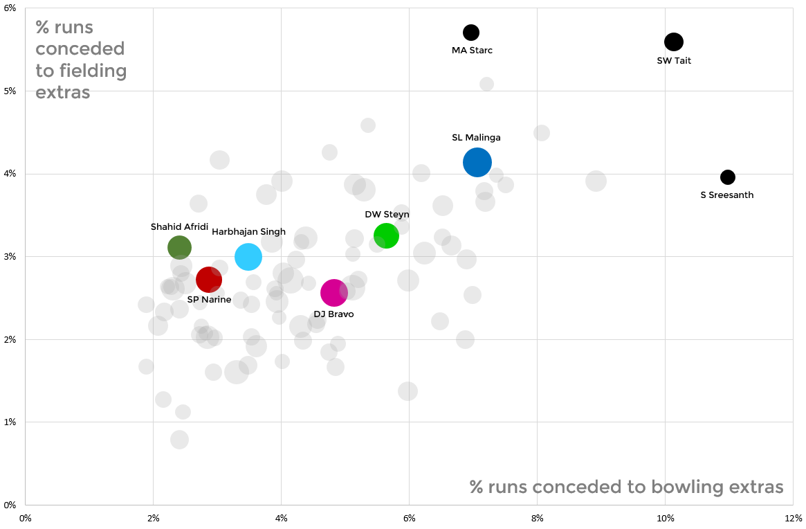 Correlation between fielding and bowling extra conceded by T20 bowler