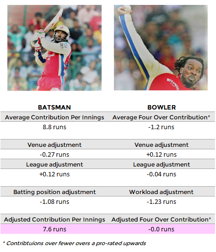 Table / chart showing how we rate Chris Gayle contributions in runs including venue, league, batting position, workload adjustments