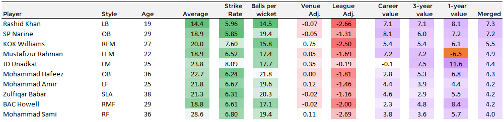 A list of the top 10 T20 bowlers ranked based on expected contribution to their teams, in terms of runs. Sunil Narine and Rashid Khan loom large at the top of the list