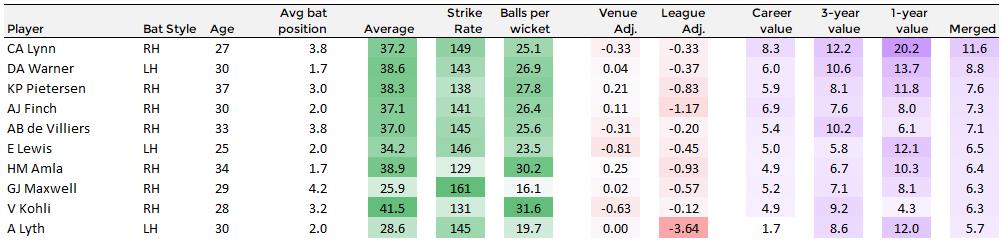 Rankings of the top T20 batsmen globally. Chris Lynn tops the list