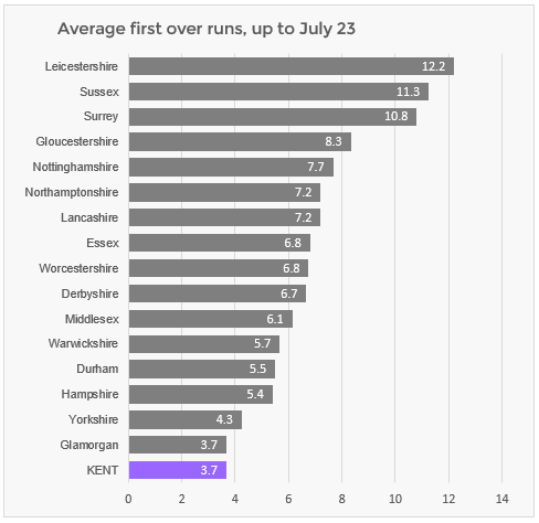 Kent were the bottom ranked team in the T20 Blast for runs scored in the first over, after the first few matches had been played