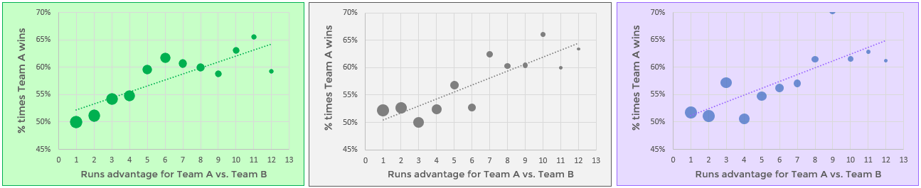 Which over is which? Each one shows the chance that the team with the superior run total (in that over) goes on to win the match